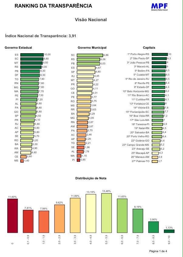 Ranking do MPF que coloca o Maranhão entre os dez estados mais transparentes do país
