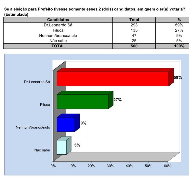 pesquisa prefeitura pinheiro2