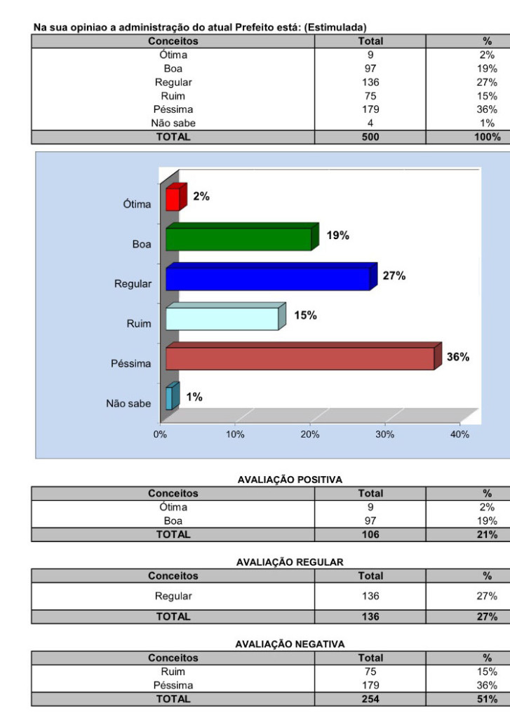 pesquisa prefeitura pinheiro3