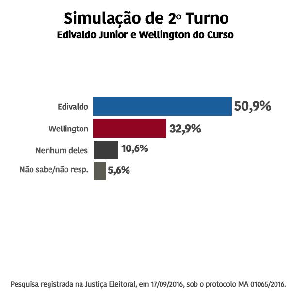 simulac%cc%a7a%cc%83o-2-turno2309