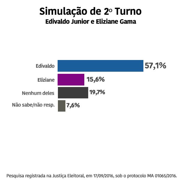 simulac%cc%a7a%cc%83o-2-turno2309vale
