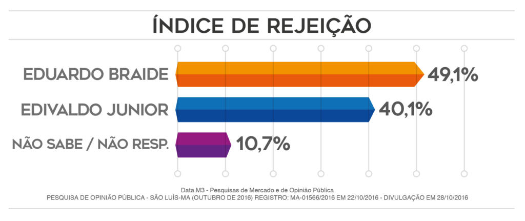 data-m-rejeicao2810
